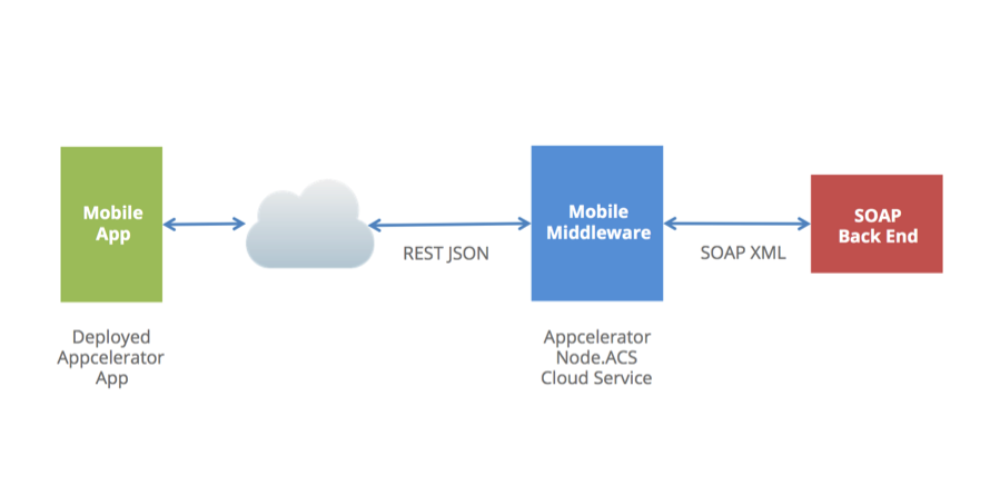 Node ACS SOAP Web Service Integration