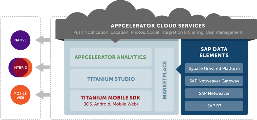 SAP Appcelerator Integration Diagram